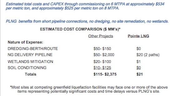 Pointe LNG в поисках денег для самого недорогого СПГ завода в Луизиане
