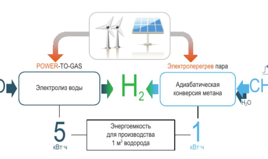 """Минэнерго и """"Развитие водородной энергетики в России"""""""