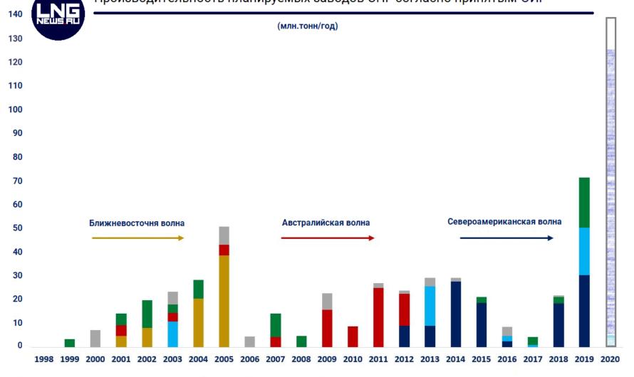 2020 год может стать первым за последние 20 лет без единого решения об инвестициях в СПГ заводы